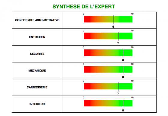 Synthèse de l'expertise. Il me manquait le certificat de non-gage et le dernier rapport de contrôle technique.
