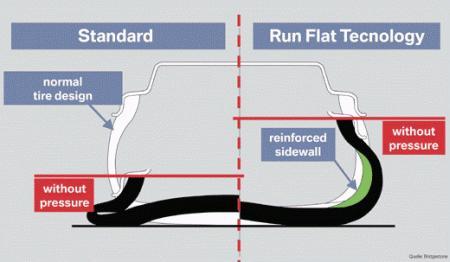 Différence entre un pneu standard et un pneu RFT