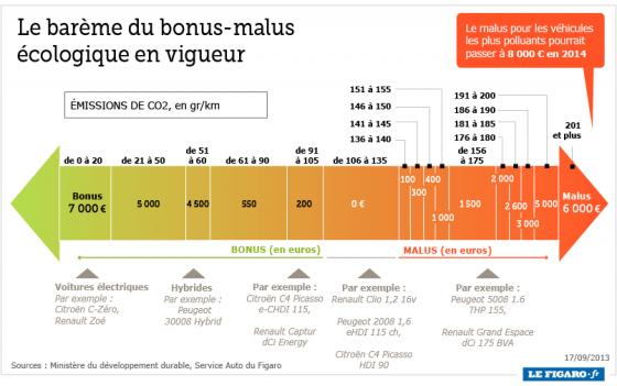 bonus malus 2014