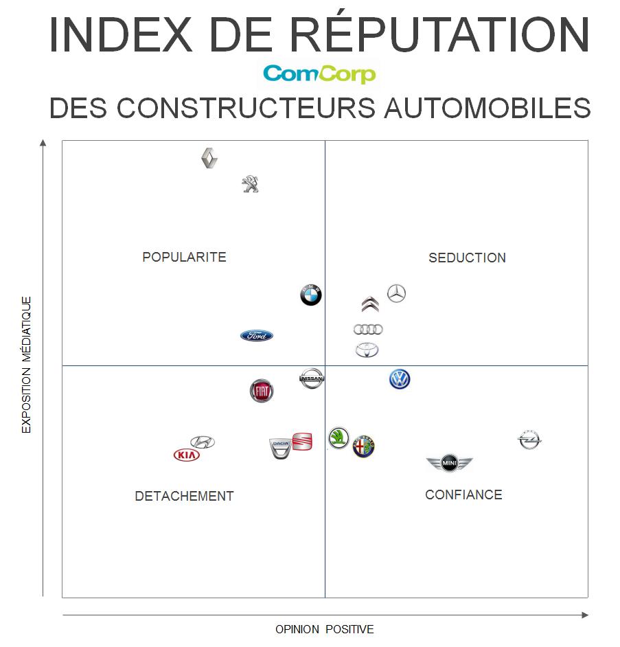 Les marques automobiles ont-elles bonne réputation ?