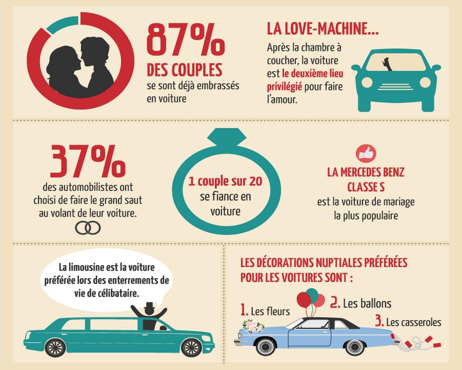 Statistiques sur les mariages et l'amour dans les voitures
