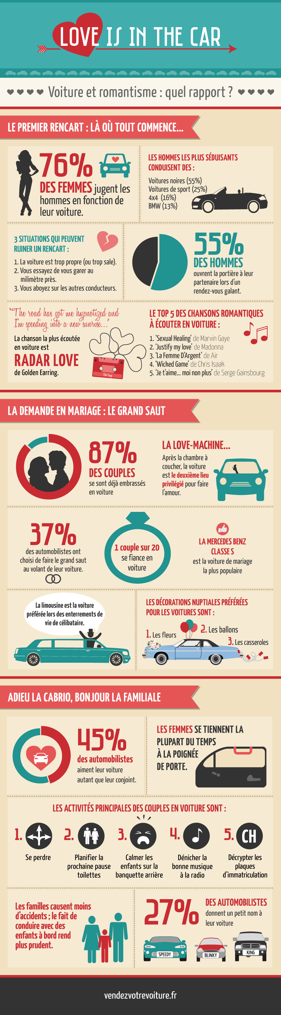 infographie et statistiques sur l'amour et le romantisme en voiture