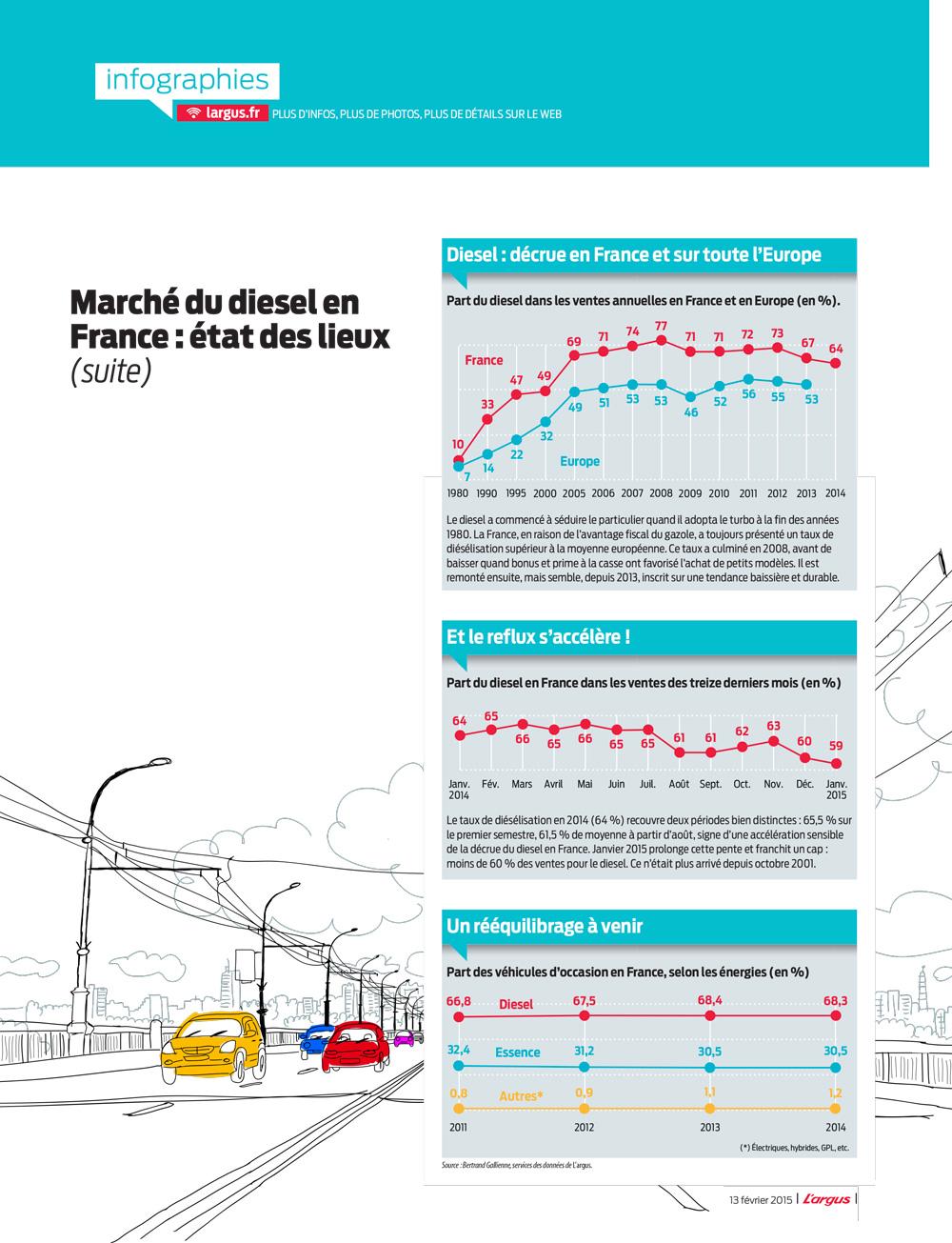 Etude de la baisse du marché du diesel en Europe
