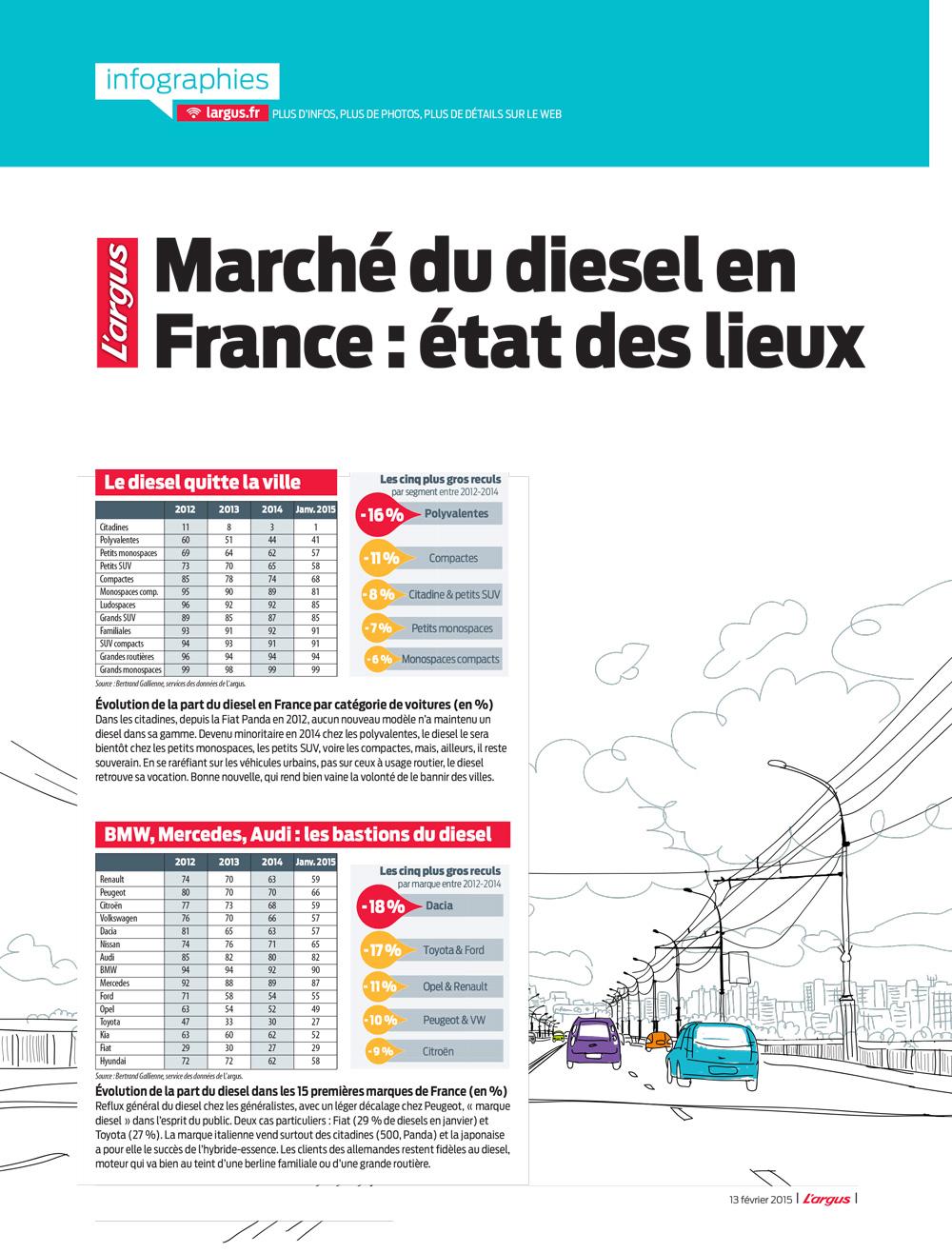 Infographie du marché du diesel en France en janvier 2015