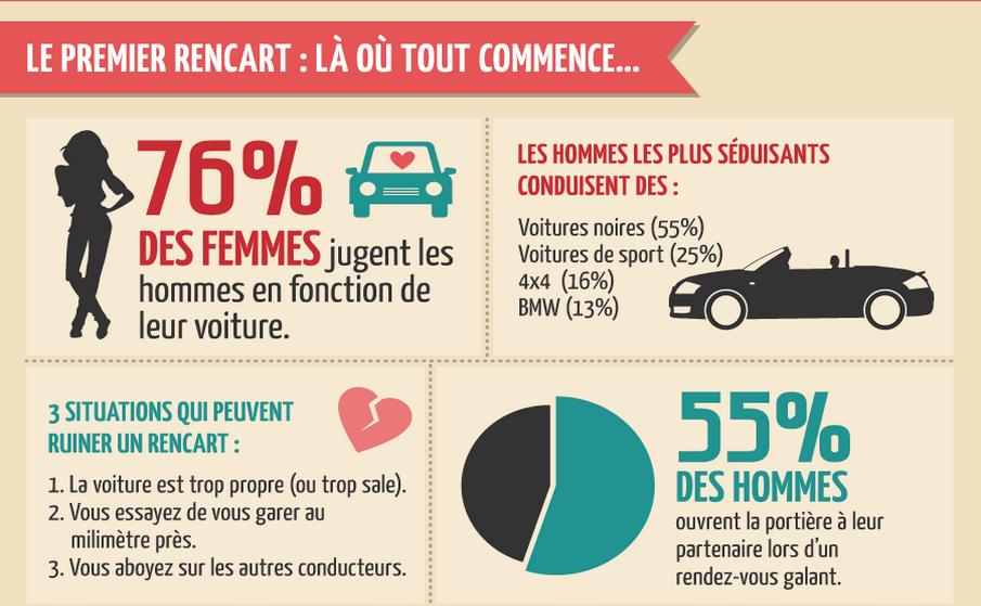 Statistiques du premier rencart entre femme et homme liée à la voiture